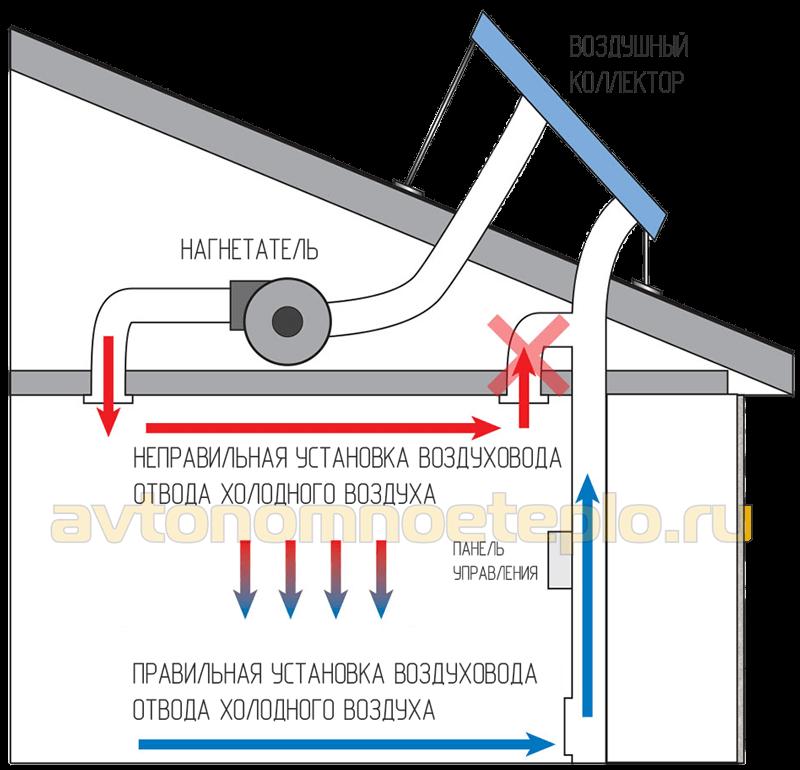 схема обогрева здания с установкой коллектора на кровле