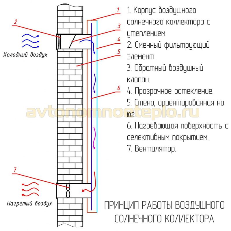 схема работы вертикальной воздухогрейной гелиопанели