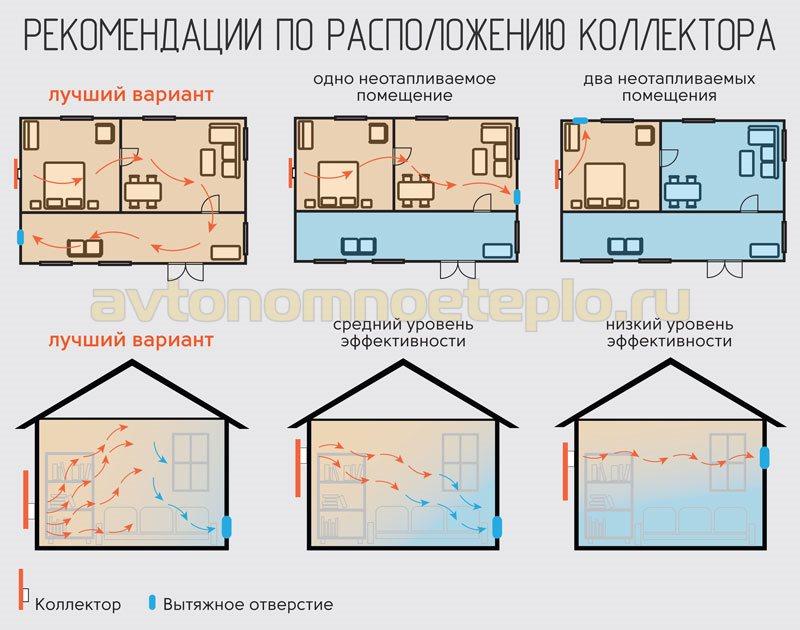 схема правильного размещения воздухогрейной гелиопанели на фасаде дома