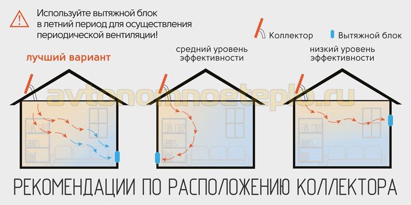 схема правильного расположения воздушного коллектора на крыше