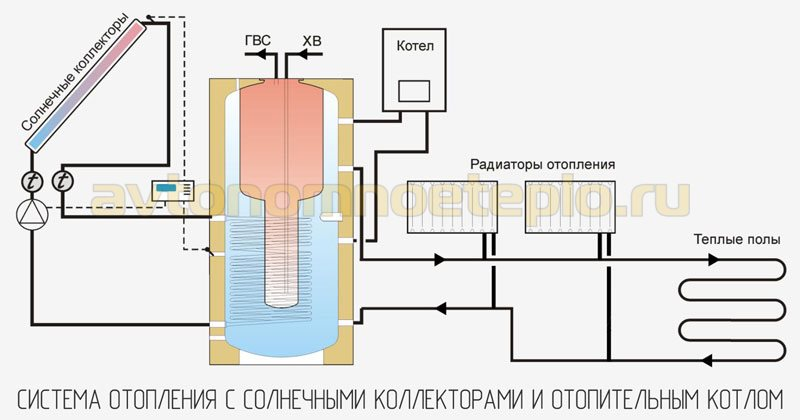 схема использования солнечного гелиоколлекторами совместно с котлом